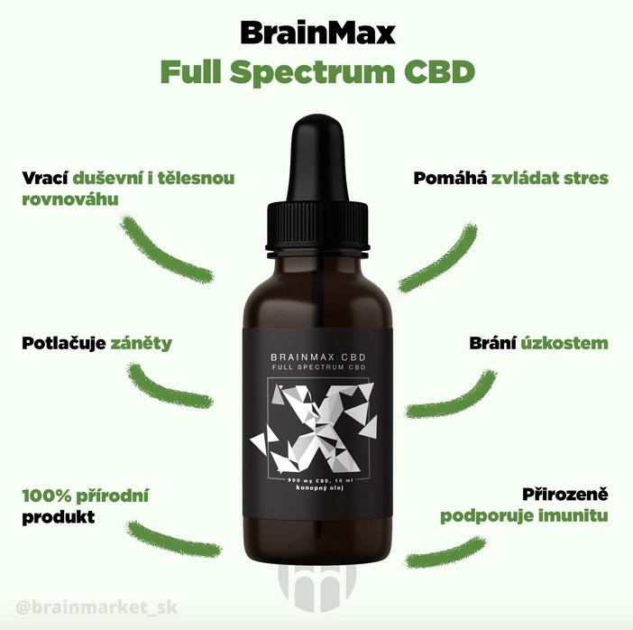 brainmarket cbd infografika